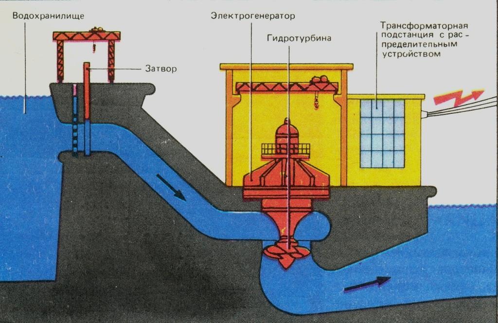 Схема гидроэлектростанции